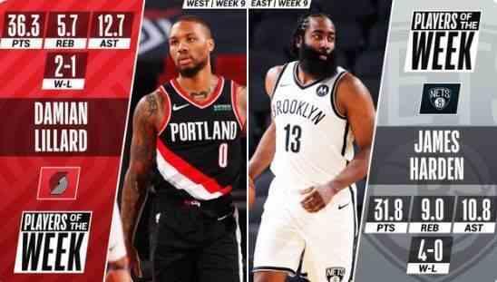 NBA上周东西部最佳球员:哈登和利拉德分别当选