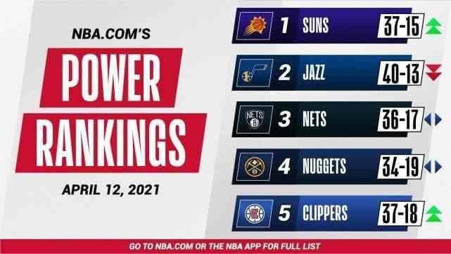 NBA官方实力榜:太阳登顶,湖人重回前十,篮网位列第三