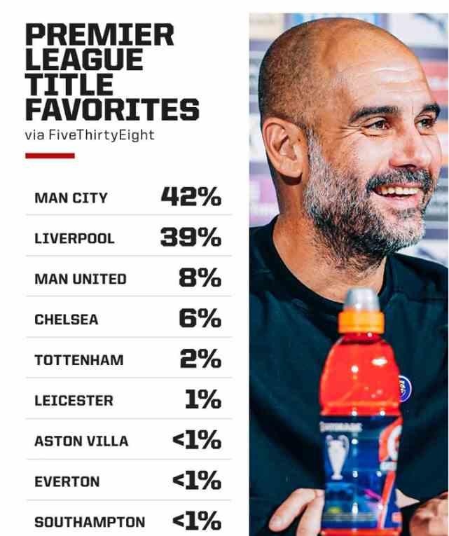 英超球队夺冠几率:曼城是最大热门,曼联位居第三!