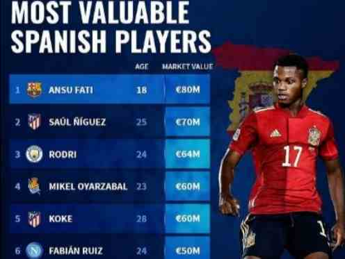 西班牙球员身价榜出炉!巴萨18岁新星高居榜首,皇马球员无人上榜!