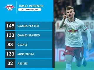 维尔纳完成莱比锡出场150次里程碑,贡献88球和33次助攻