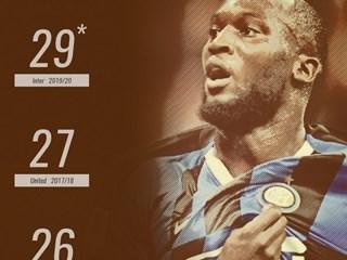 29个进球,卢卡库创造了单赛季个人进球数新高