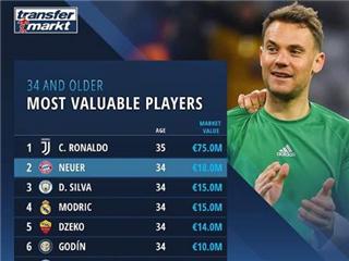 德转盘点34岁及以上球员身价,超级C罗以一抵众!
